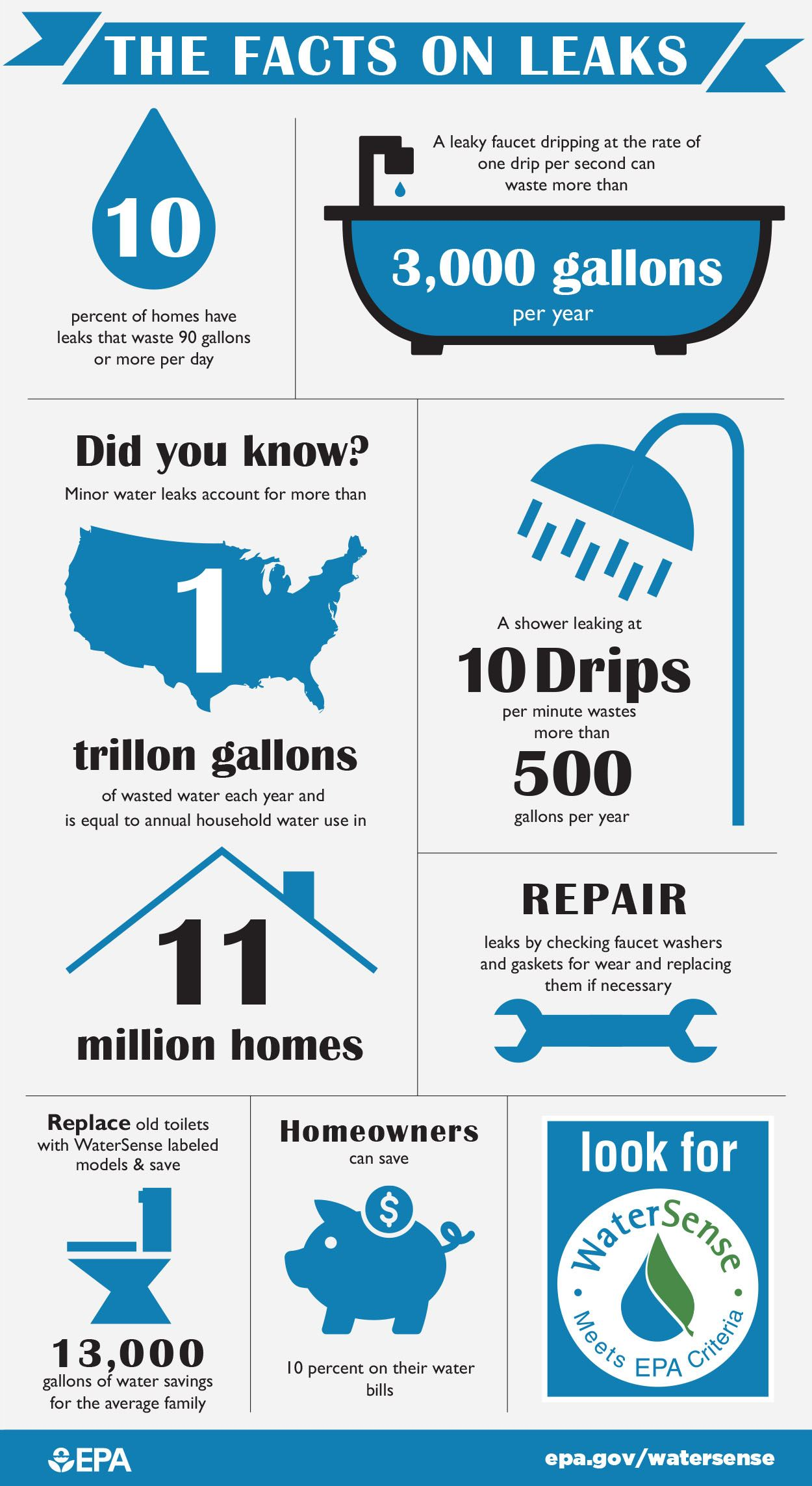 Fix a Leak Facts